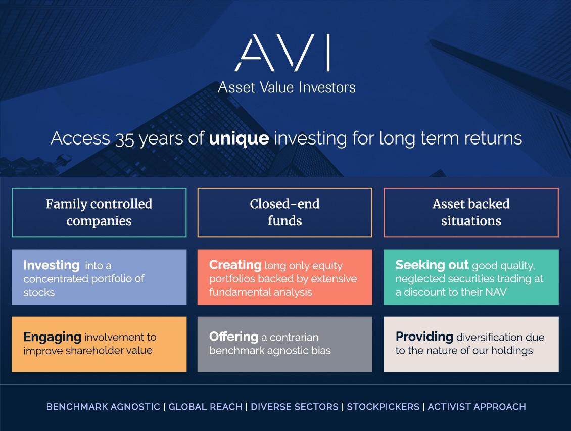 Asset Value Investors